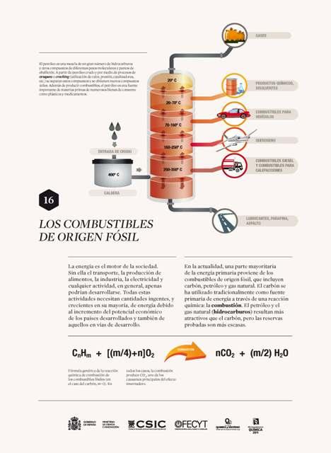 16 Los combustibles de origen fósil