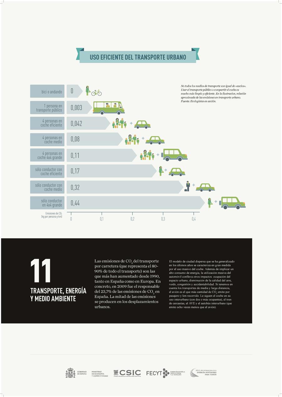 Transporte, energía y medio ambiente.jpg
