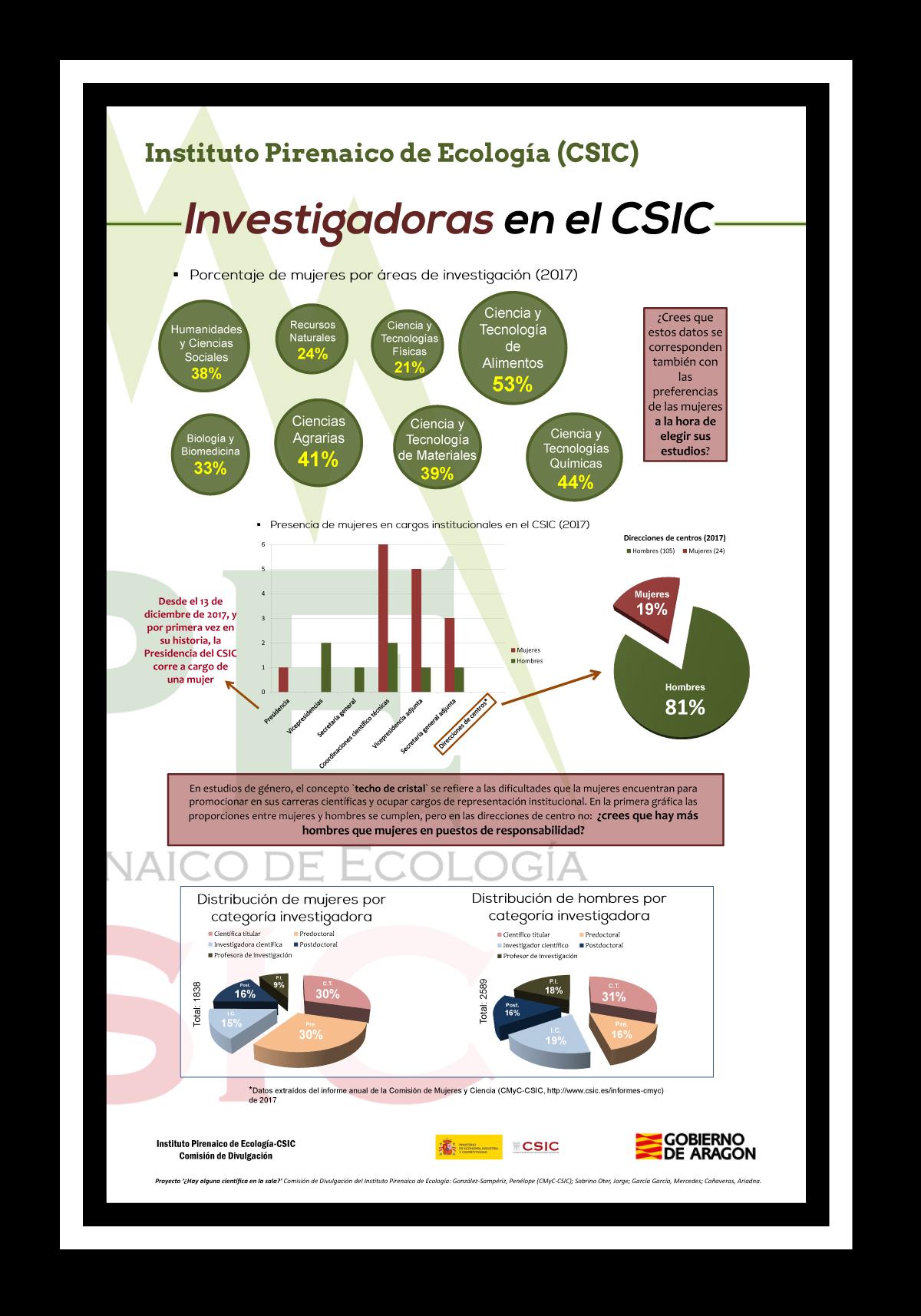 Investigadoras en el CSIC