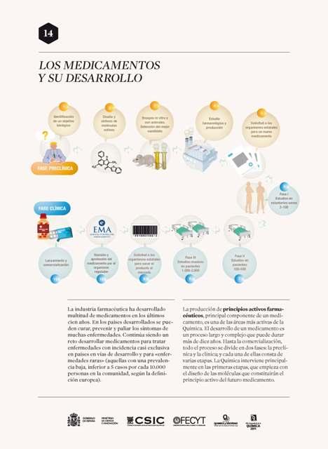 14 Los medicamentos y su desarrollo