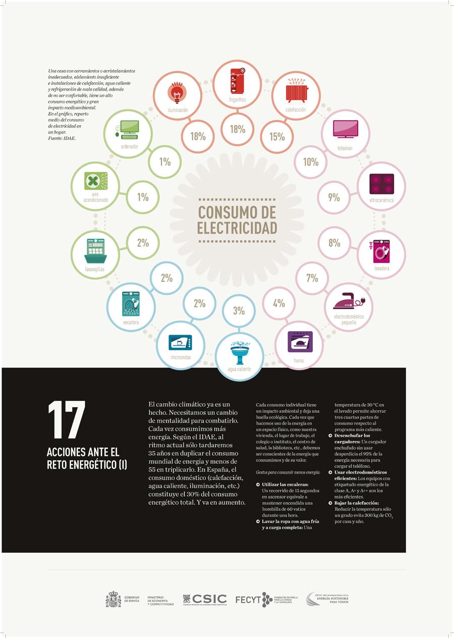 Acciones ante el reto energético (I).jpg