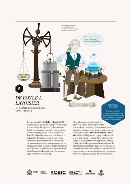 5 De Boyle a Lavoisier